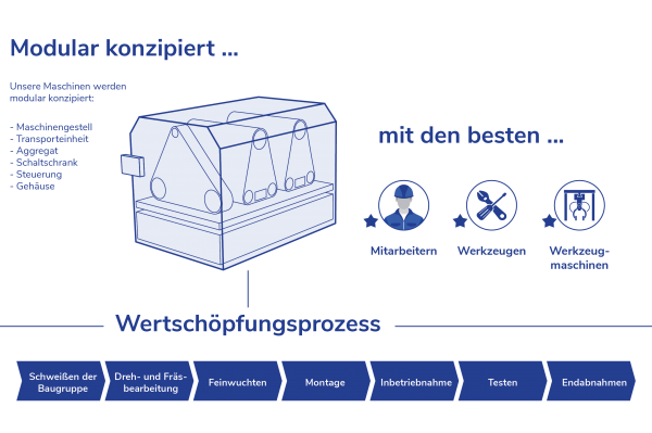 21_05_Innovationsentwicklung_3_