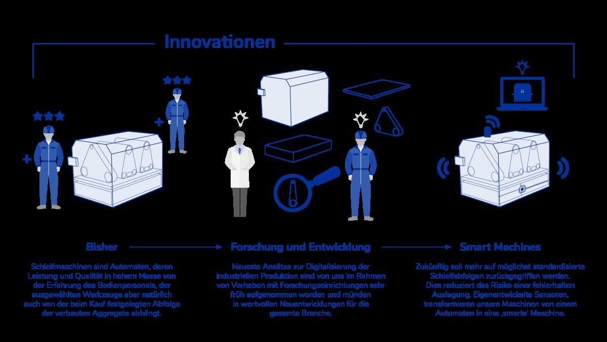 21_05_Innovationsentwicklung_3_2