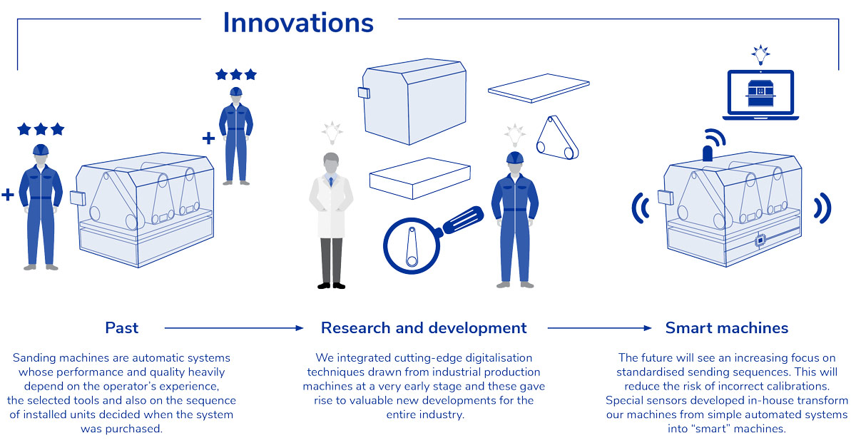 21_06_Innovationsentwicklung_3_EN